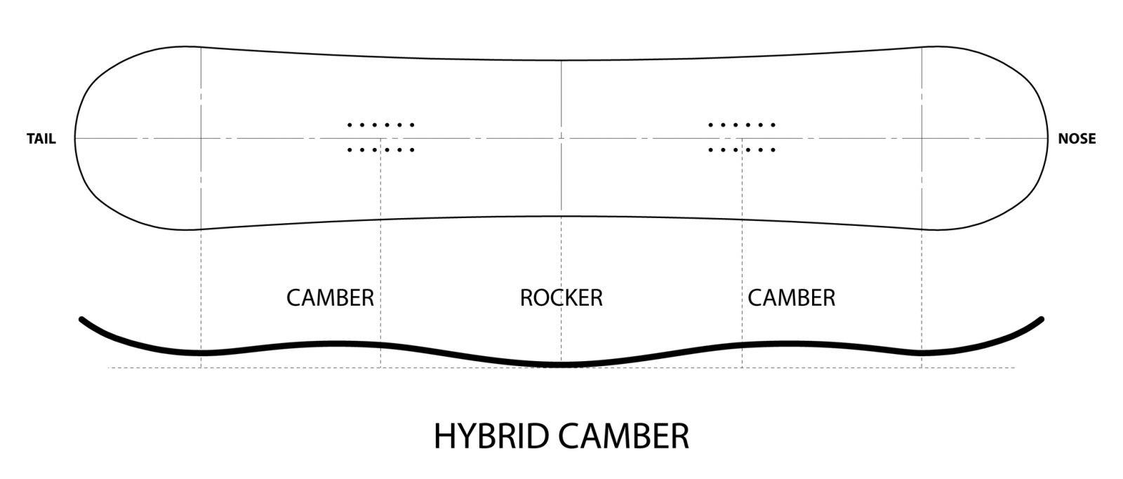 Hybrid Camber
